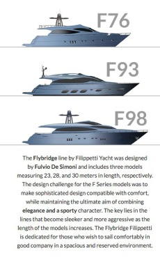 Filippetti Flybridge Yachts